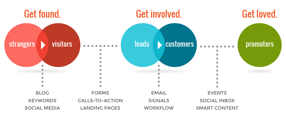 inbound-marketing Plans